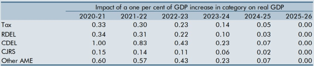 Table A: Fiscal multipliers