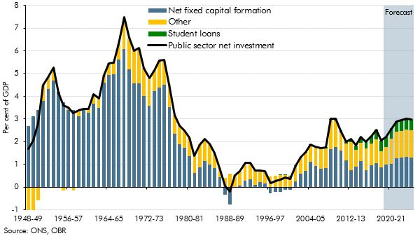 Public sector net investment