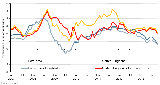 Why has inflation been higher in the UK than the euro area?