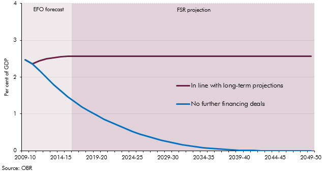 What if all PFI deals were brought on balance sheets?