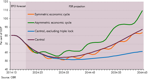 Economic cycles and the long-term projections