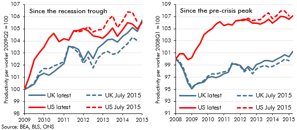 Productivity revisions over the recession and recovery in the UK and US