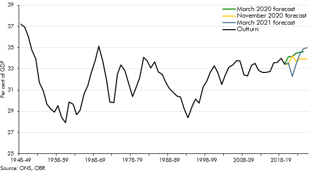 Tax as a share of nominal GDP