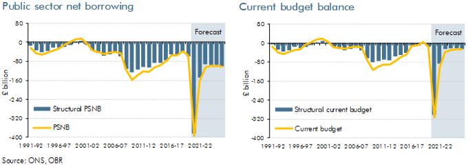 Charts of public sector net borrowing and current budget