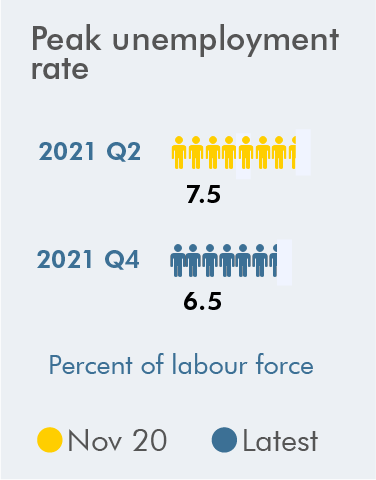 Graphic showing peak unemployment rate